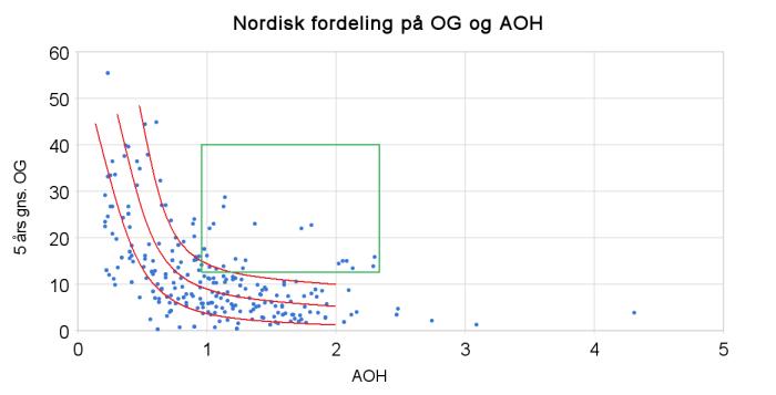 nordisk_fordeling_på_og_og_aoh