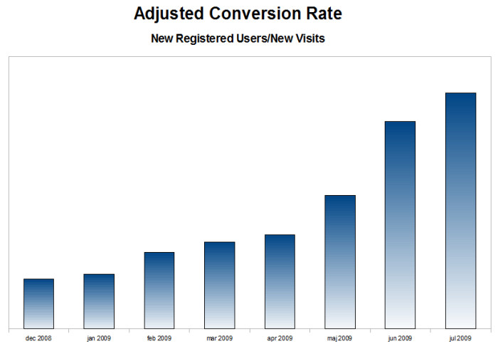 conversion_rates