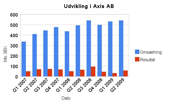 udvikling_i_axis_ab
